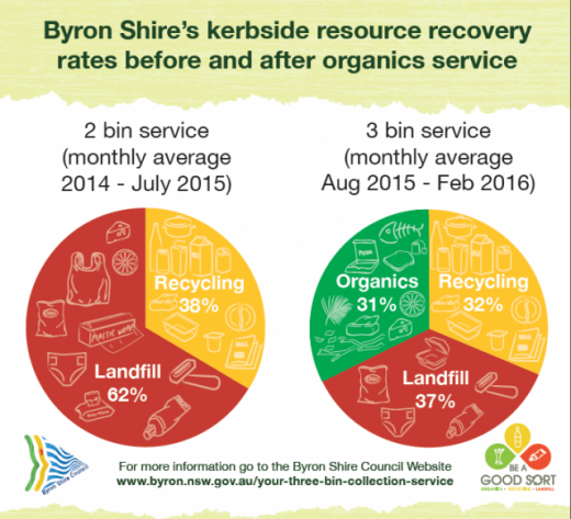 youre_getting_it_sorted_byron_shire_-_2300_tonnes_of_food_and_garden_organics_recycled-recourse_recovery_pie_graph-520x473